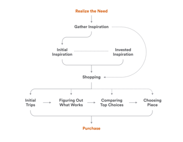 diagram of customer journey